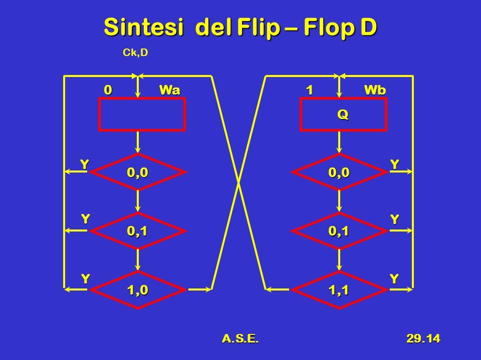 A.S.E.29.14 Sintesi del Flip – Flop D 0Wa 0,0 Y 0,1 1,0 Y Y Q 1Wb 0,0 Y 0,1 1,1 Y Y Ck,D