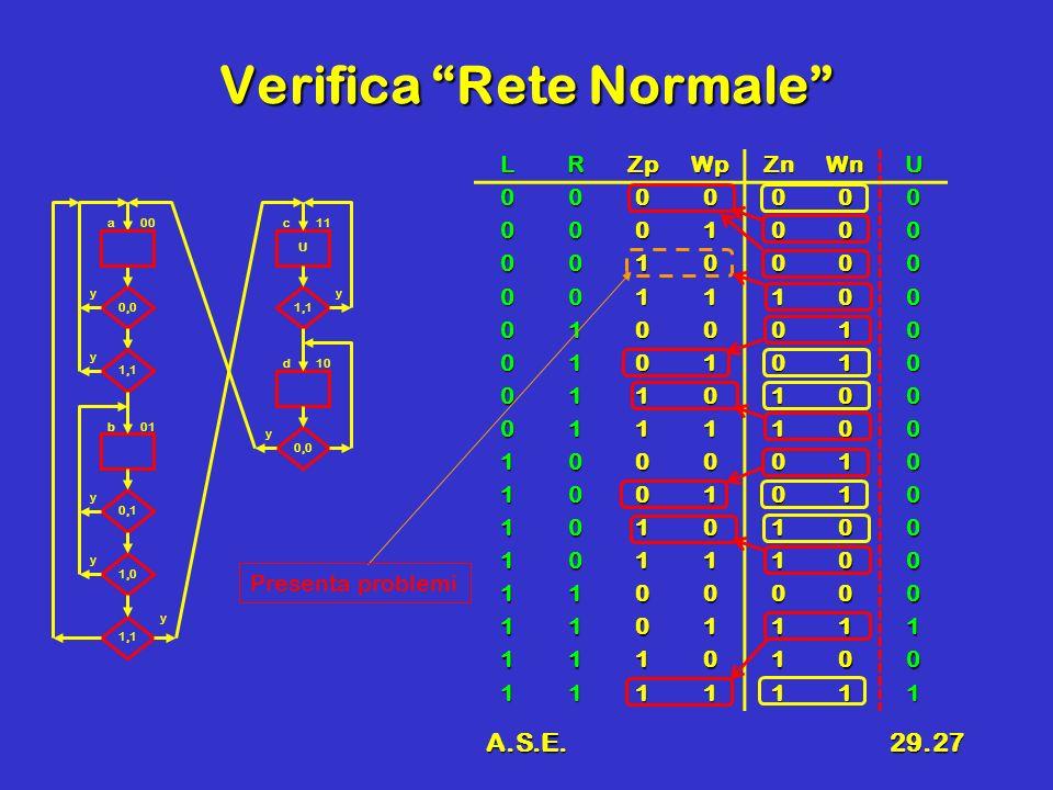 A.S.E.29.27 Verifica Rete Normale 0,0 1,1 U 0,1 1,0 a 0,0 1,1 00 y y y y b01 y y y d10 c11 LRZpWpZnWnU 0000000 0001000 0010000 0011100 0100010 0101010