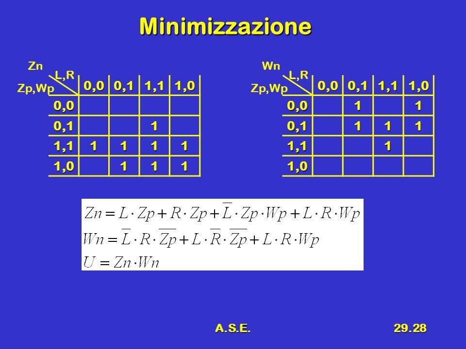 A.S.E.29.28 Minimizzazione 0,00,11,11,0 0,0 0,11 1,11111 1,0111 L,R Zp,Wp Zn0,00,11,11,00,011 0,1111 1,11 1,0 L,R Zp,Wp Wn