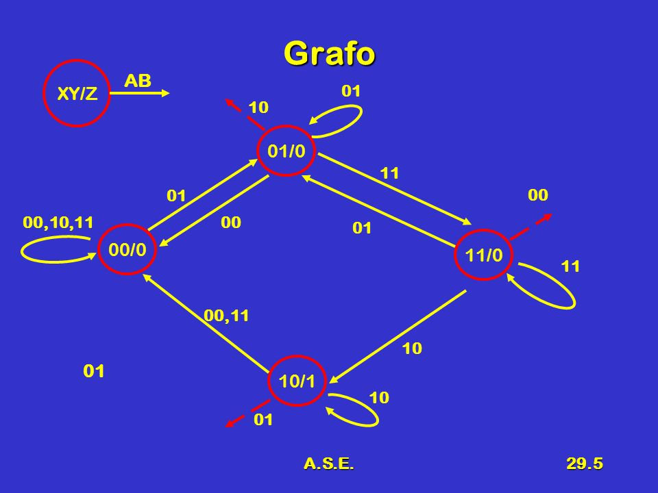 A.S.E.29.6 Tabella di transizione ABXpYpXnYnZ 0000000 0001000 0010000 0011----0 0100010 0101010 0110----0 0111010 1000000 1001----0 1010101 1011100 1100000 1101110 1110000 1111110 0,0 1,0 0,1 1,0 a 0,0 00 y y y y b01 y 1,1 y Z 0,0 1,0 1,1 c 0,0 11 y y y y d10 y 0,1 y