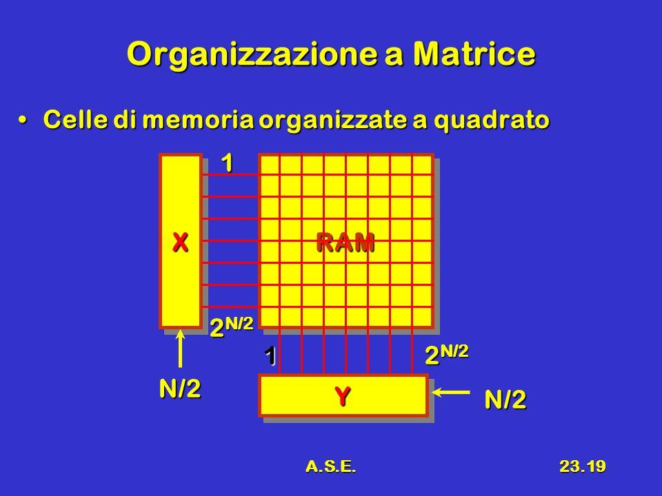 A.S.E.23.19 RAMRAM Organizzazione a Matrice Celle di memoria organizzate a quadratoCelle di memoria organizzate a quadrato XX YY 1 2 N/2 N/2 1 N/2