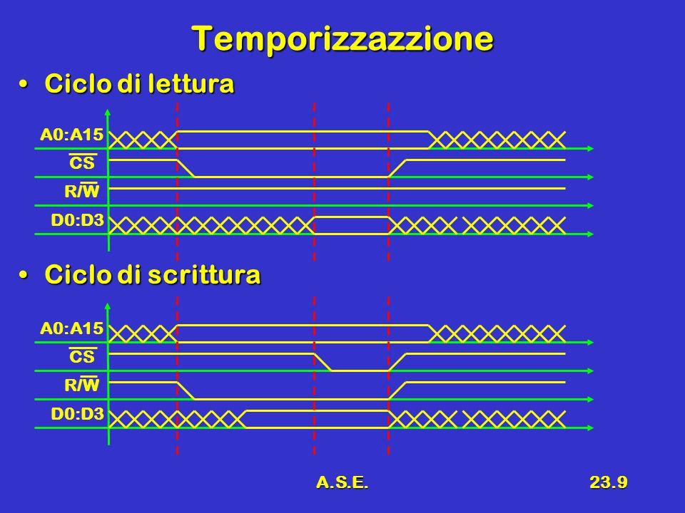 A.S.E.23.20 Osservazioni Sono presenti due decodificatoriSono presenti due decodificatori –Decodificatore di riga –decodificatore di colonna A ciascun decodificatore arriva N/2 indirizziA ciascun decodificatore arriva N/2 indirizzi Complessità totale dei DecoderComplessità totale dei Decoder 2 decodificatori N/2 – 2 N/2 2 decodificatori N/2 – 2 N/2 occorrono 2x2 N/2 AND a N/2 ingressi occorrono 2x2 N/2 AND a N/2 ingressi [per memoria da 1 Mbit (2 20 ) occorrono 2 x 2 10 x 11 =22528 transistori ] 2 x 2 10 x 11 =22528 transistori ]
