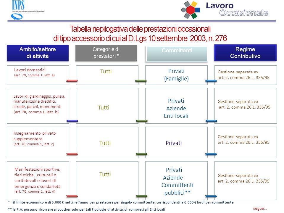 Tabella riepilogativa delle prestazioni occasionali di tipo accessorio di cui al D.Lgs 10 settembre 2003, n. 276 Ambito/settore di attività Ambito/set
