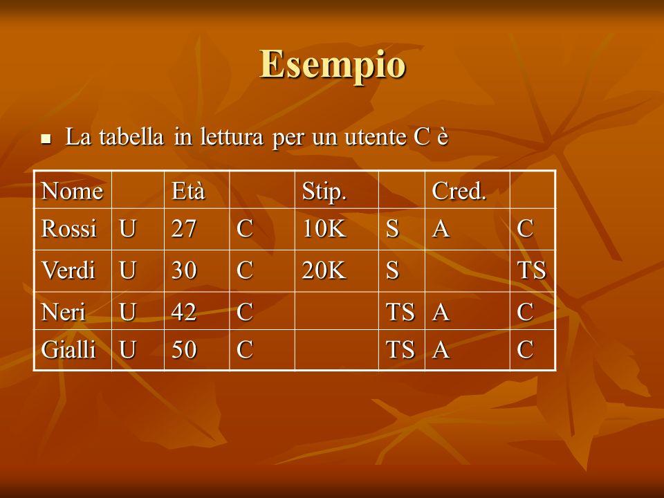 Esempio La tabella in lettura per un utente C è La tabella in lettura per un utente C è NomeEtàStip.Cred.