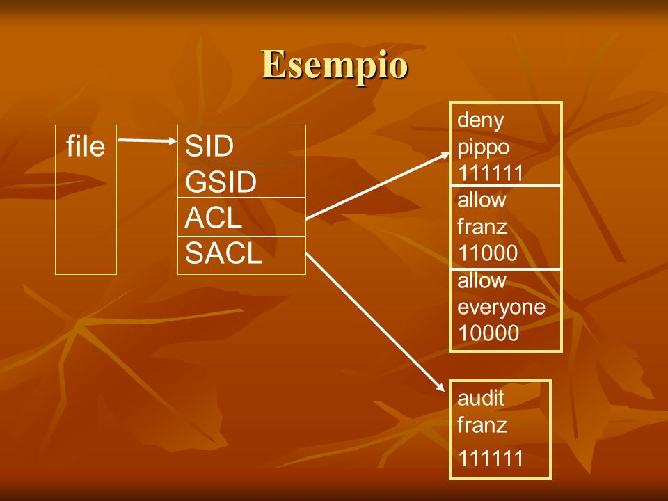 Esempio fileSID GSID ACL SACL deny pippo 111111 allow franz 11000 allow everyone 10000 audit franz 111111