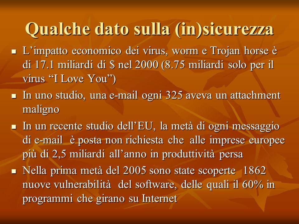 Qualche dato sulla (in)sicurezza Limpatto economico dei virus, worm e Trojan horse è di 17.1 miliardi di $ nel 2000 (8.75 miliardi solo per il virus I Love You) Limpatto economico dei virus, worm e Trojan horse è di 17.1 miliardi di $ nel 2000 (8.75 miliardi solo per il virus I Love You) In uno studio, una e-mail ogni 325 aveva un attachment maligno In uno studio, una e-mail ogni 325 aveva un attachment maligno In un recente studio dellEU, la metà di ogni messaggio di e-mail è posta non richiesta che alle imprese europee più di 2,5 miliardi allanno in produttività persa In un recente studio dellEU, la metà di ogni messaggio di e-mail è posta non richiesta che alle imprese europee più di 2,5 miliardi allanno in produttività persa Nella prima metà del 2005 sono state scoperte 1862 nuove vulnerabilità del software, delle quali il 60% in programmi che girano su Internet Nella prima metà del 2005 sono state scoperte 1862 nuove vulnerabilità del software, delle quali il 60% in programmi che girano su Internet