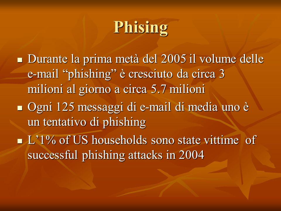 Phising Durante la prima metà del 2005 il volume delle e-mail phishing è cresciuto da circa 3 milioni al giorno a circa 5.7 milioni Durante la prima metà del 2005 il volume delle e-mail phishing è cresciuto da circa 3 milioni al giorno a circa 5.7 milioni Ogni 125 messaggi di e-mail di media uno è un tentativo di phishing Ogni 125 messaggi di e-mail di media uno è un tentativo di phishing L1% of US households sono state vittime of successful phishing attacks in 2004 L1% of US households sono state vittime of successful phishing attacks in 2004