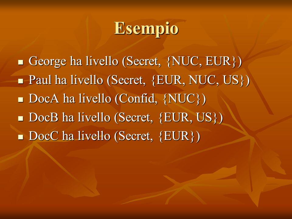 Esempio George ha livello (Secret, {NUC, EUR}) George ha livello (Secret, {NUC, EUR}) Paul ha livello (Secret, {EUR, NUC, US}) Paul ha livello (Secret