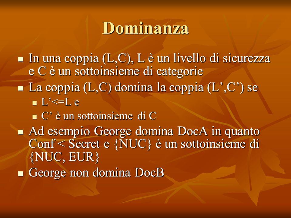 Dominanza In una coppia (L,C), L è un livello di sicurezza e C è un sottoinsieme di categorie In una coppia (L,C), L è un livello di sicurezza e C è un sottoinsieme di categorie La coppia (L,C) domina la coppia (L,C) se La coppia (L,C) domina la coppia (L,C) se L<=L e L<=L e C è un sottoinsieme di C C è un sottoinsieme di C Ad esempio George domina DocA in quanto Conf < Secret e {NUC} è un sottoinsieme di {NUC, EUR} Ad esempio George domina DocA in quanto Conf < Secret e {NUC} è un sottoinsieme di {NUC, EUR} George non domina DocB George non domina DocB