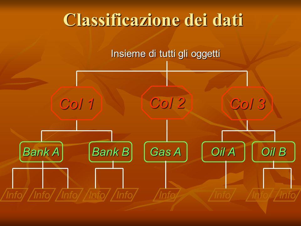 Classificazione dei dati Info Bank A Bank B Gas A Oil A Oil B CoI 1 CoI 2 CoI 3 Insieme di tutti gli oggetti
