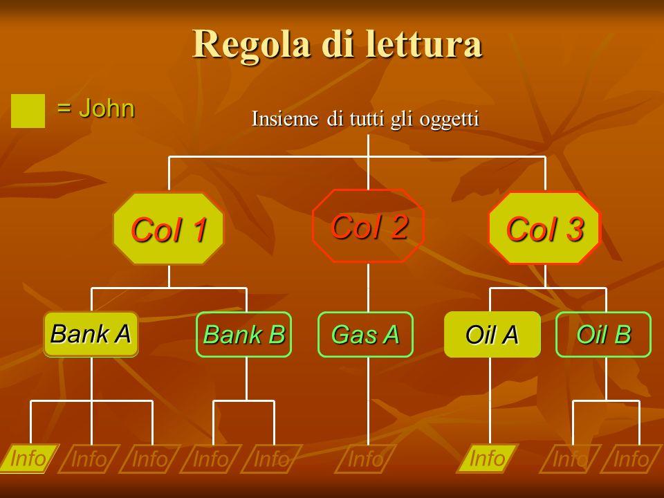 Regola di lettura Info Bank A Gas A Oil A Info Bank B Info Oil B COI 1 CoI 2 COI 3 Insieme di tutti gli oggetti = John Info Oil A CoI 3 Info Bank A Co