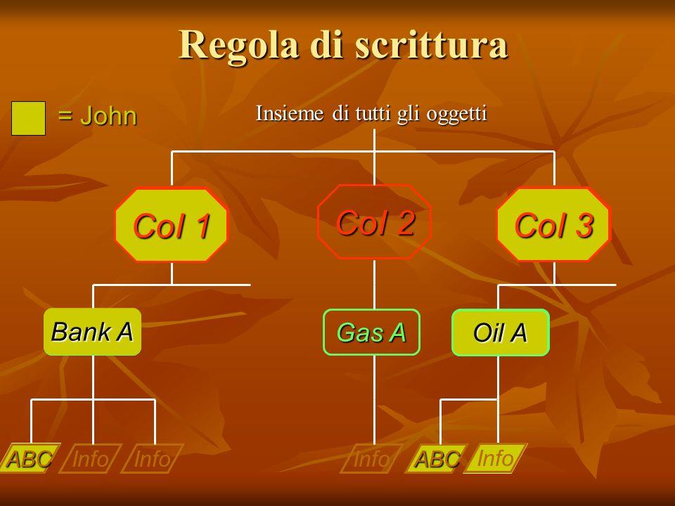 Regola di scrittura Info Bank A Gas A Oil A COI 1 CoI 2 COI 3 Insieme di tutti gli oggetti = John Info Oil A CoI 3 Info Bank A CoI 1 ABC ABC