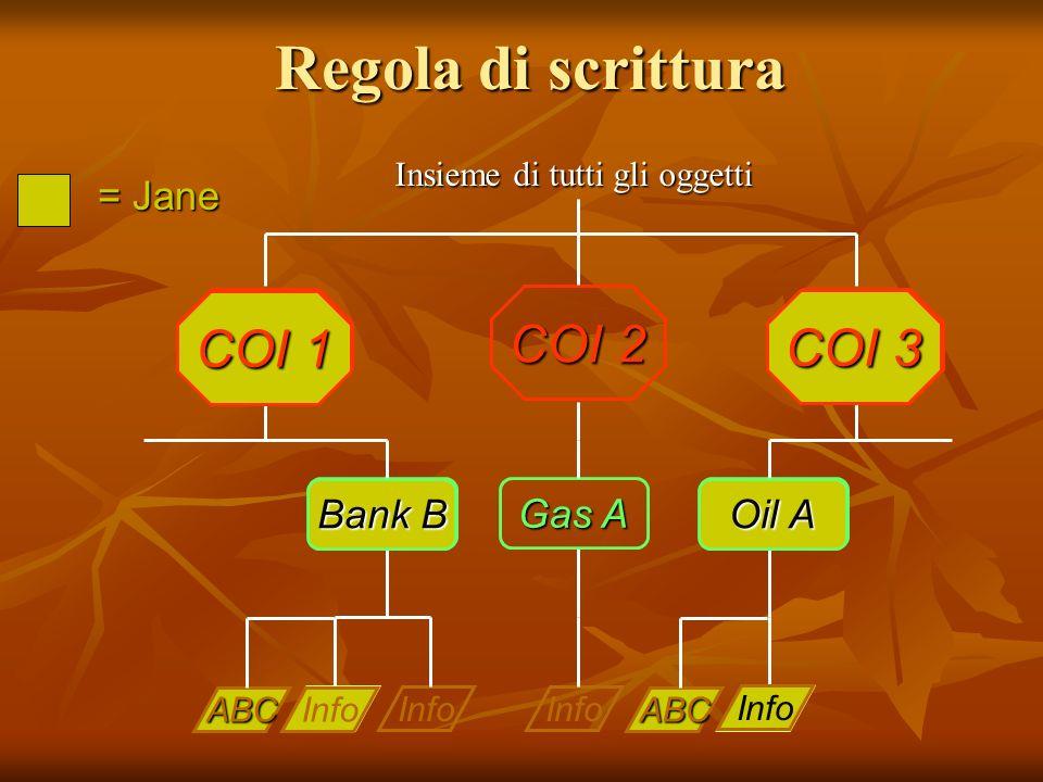 Regola di scrittura Info Gas A Oil A Info Bank B COI 1 COI 2 COI 3 Insieme di tutti gli oggetti = Jane Info Oil A COI 3 Info Bank B COI 1 ABC ABC