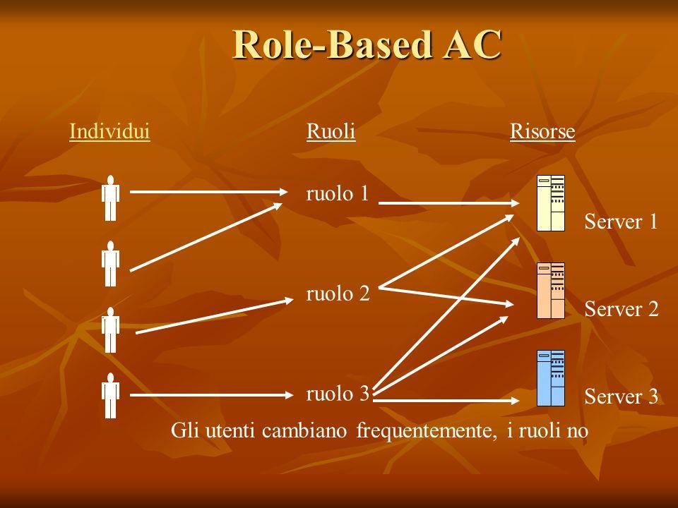 Role-Based AC IndividuiRuoliRisorse ruolo 1 ruolo 2 ruolo 3 Server 1 Server 3 Server 2 Gli utenti cambiano frequentemente, i ruoli no