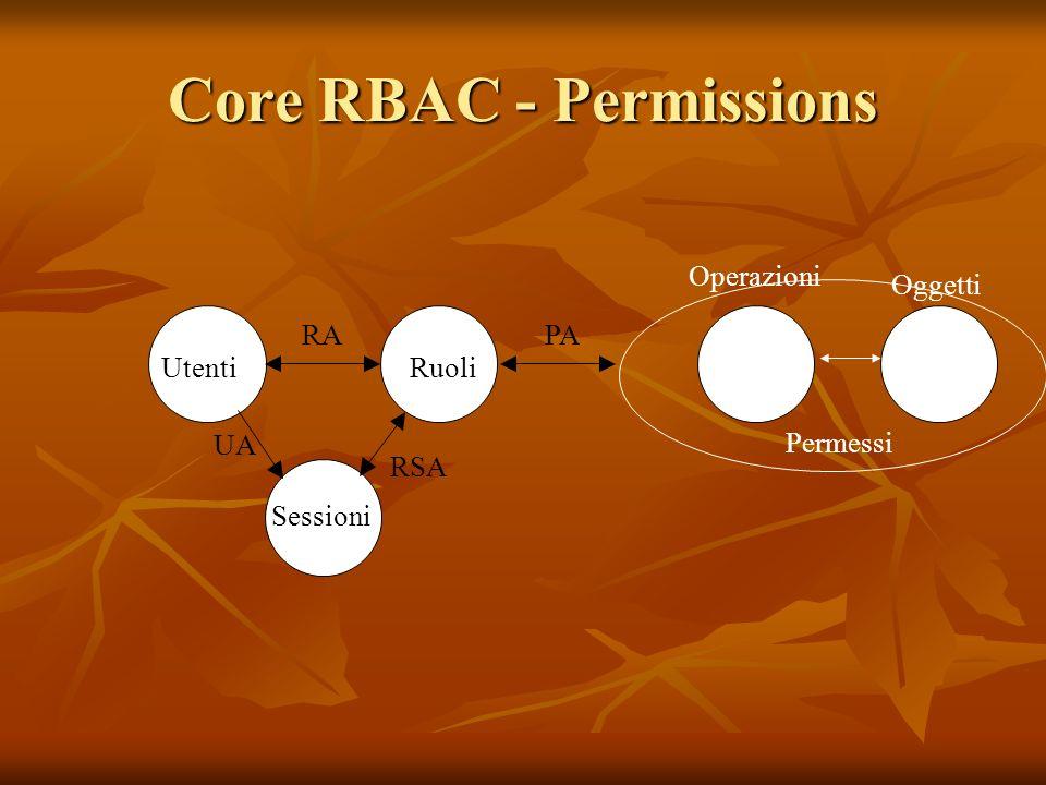 Core RBAC - Permissions Sessioni Utenti Ruoli UA RSA RA PA Operazioni Oggetti Permessi