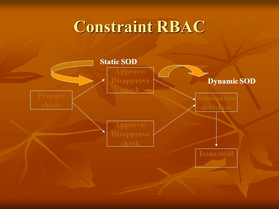 Constraint RBAC Prepare check Approve/ Disapprove check Approve/ Disapprove check Summarize decisions Issue/void check Static SOD Dynamic SOD