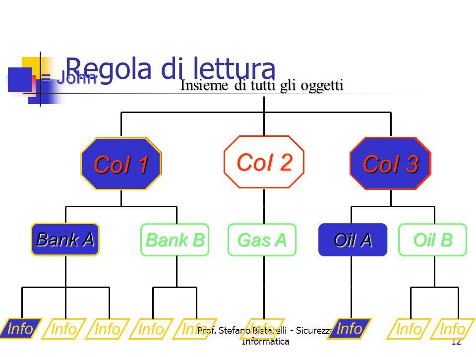 Prof. Stefano Bistarelli - Sicurezza Informatica12 Regola di lettura Info Bank A Gas A Oil A Info Bank B Info Oil B COI 1 CoI 2 COI 3 Insieme di tutti