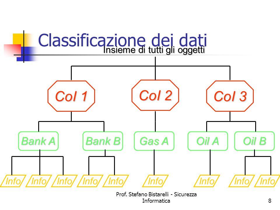 Prof. Stefano Bistarelli - Sicurezza Informatica8 Classificazione dei dati Info Bank A Bank B Gas A Oil A Oil B CoI 1 CoI 2 CoI 3 Insieme di tutti gli