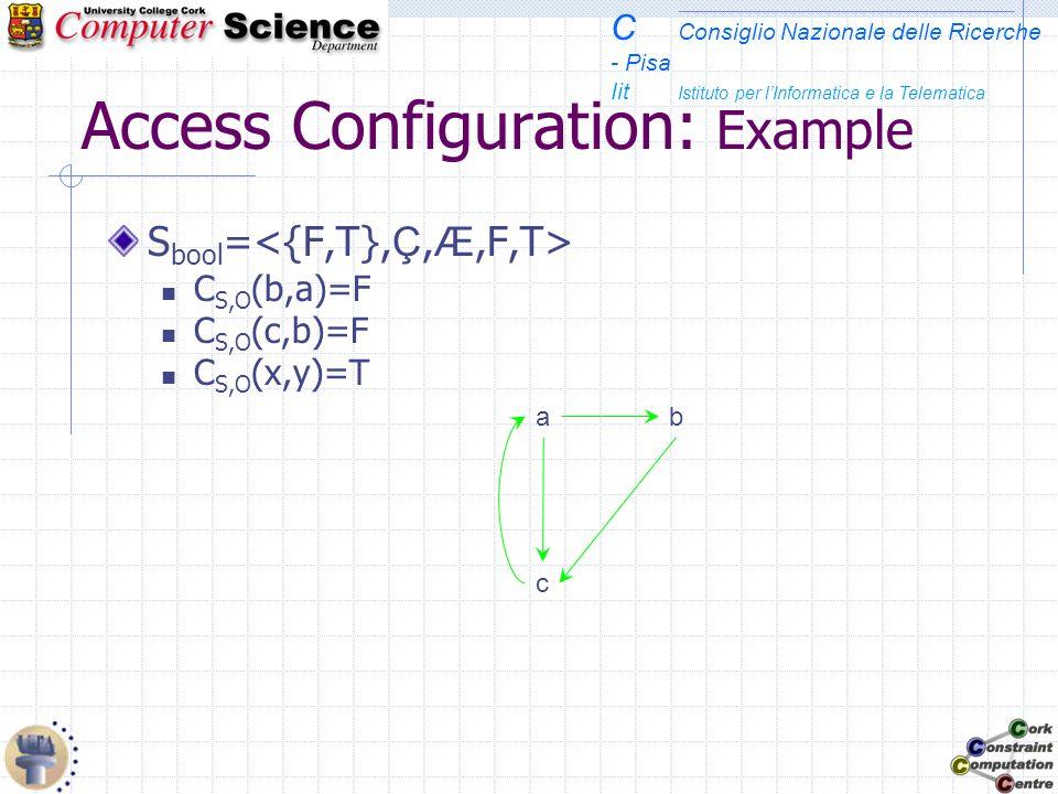 C Consiglio Nazionale delle Ricerche - Pisa Iit Istituto per lInformatica e la Telematica Access Configuration: Example S bool = C S,O (b,a)=F C S,O (c,b)=F C S,O (x,y)=T c ba