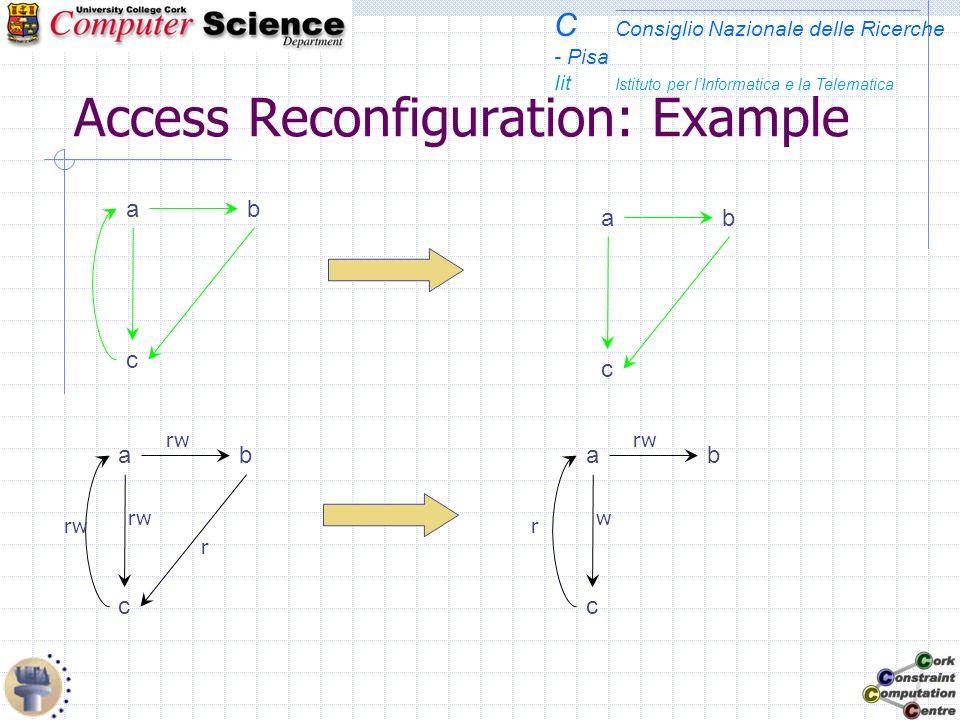 C Consiglio Nazionale delle Ricerche - Pisa Iit Istituto per lInformatica e la Telematica Access Reconfiguration: Example c ba c ba c ba r rw c ba w r