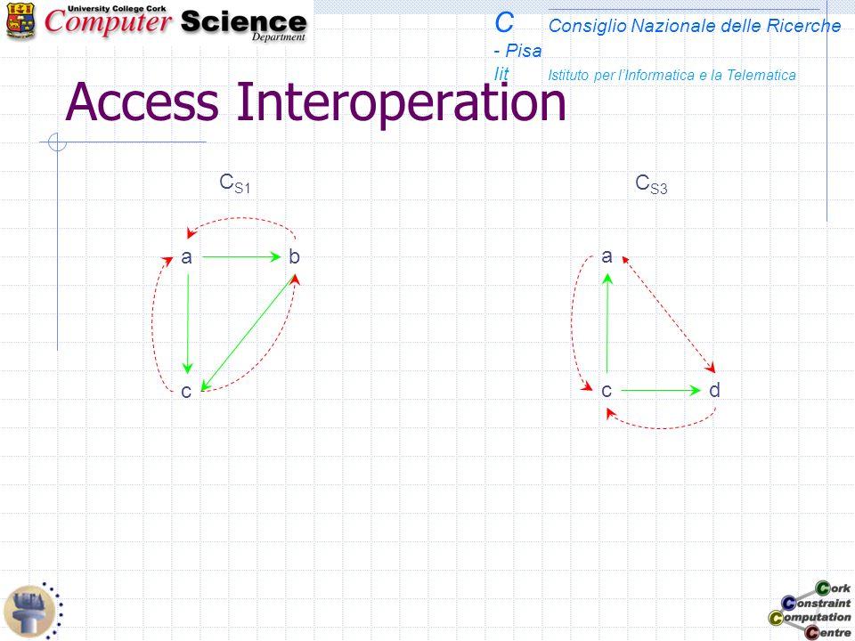 C Consiglio Nazionale delle Ricerche - Pisa Iit Istituto per lInformatica e la Telematica Access Interoperation C S1 C S3 c ba a cd