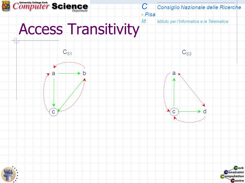 C Consiglio Nazionale delle Ricerche - Pisa Iit Istituto per lInformatica e la Telematica Access Transitivity C S1 c ba C S3 a cd