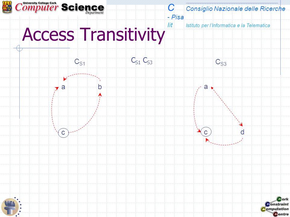 C Consiglio Nazionale delle Ricerche - Pisa Iit Istituto per lInformatica e la Telematica Access Transitivity C S1 C S3 C S1  C S3 c ba a cd