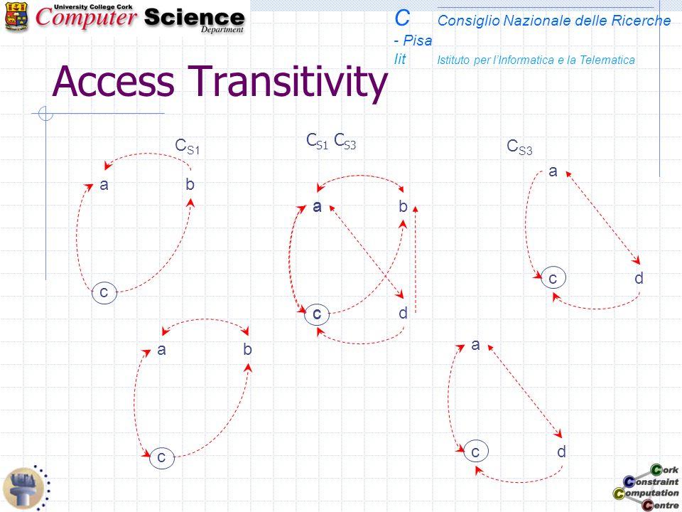 C Consiglio Nazionale delle Ricerche - Pisa Iit Istituto per lInformatica e la Telematica Access Transitivity C S1 C S3 a cd C S1  C S3 c ba c ba a cd c ba a cd