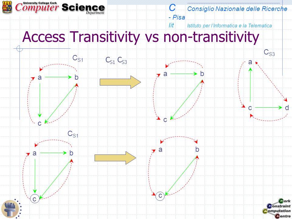 C Consiglio Nazionale delle Ricerche - Pisa Iit Istituto per lInformatica e la Telematica Access Transitivity vs non-transitivity C S1 c ba C S3 a cd C S1  C S3 C S1 c ba c ba c ba