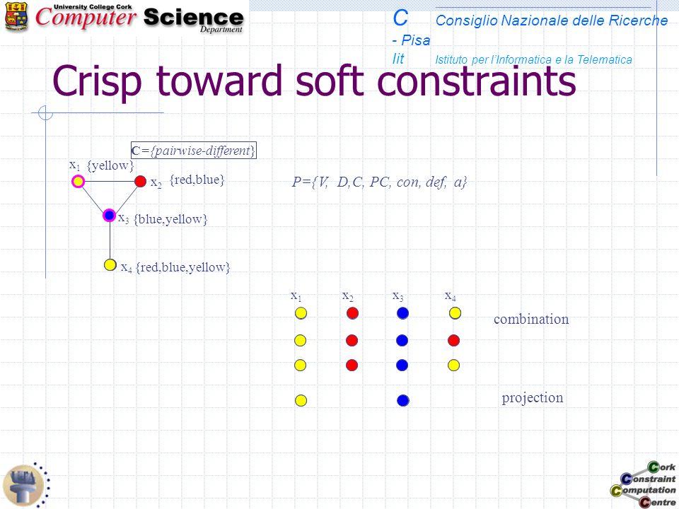 C Consiglio Nazionale delle Ricerche - Pisa Iit Istituto per lInformatica e la Telematica Crisp toward soft constraints P={ x3x3 x4x4 x1x1 x2x2 V, {re