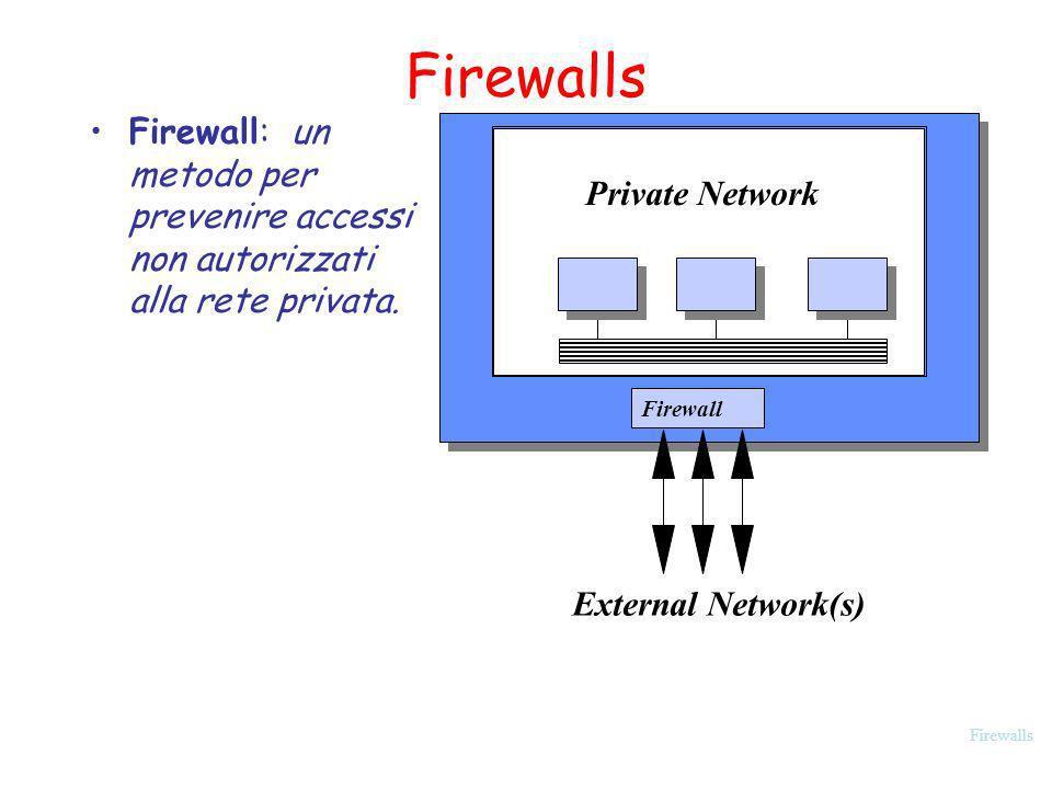 Firewalls Firewall: un metodo per prevenire accessi non autorizzati alla rete privata. Private Network Firewall External Network(s)