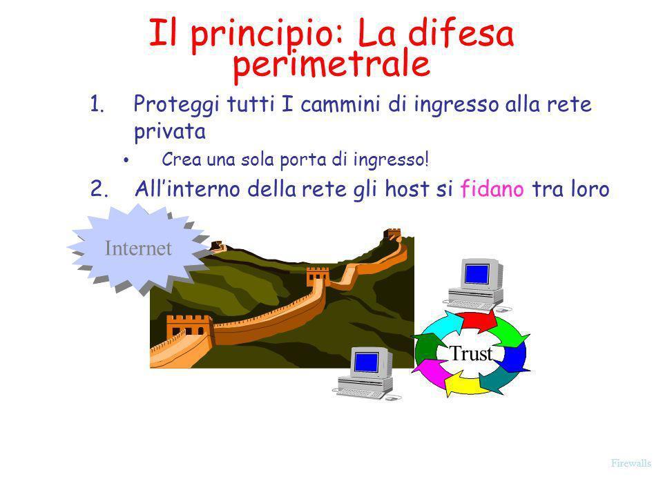 Firewalls Il principio: La difesa perimetrale 1.Proteggi tutti I cammini di ingresso alla rete privata Crea una sola porta di ingresso! 2.Allinterno d