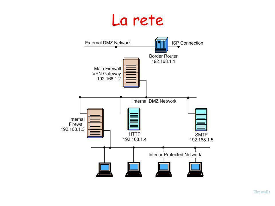 Firewalls La rete