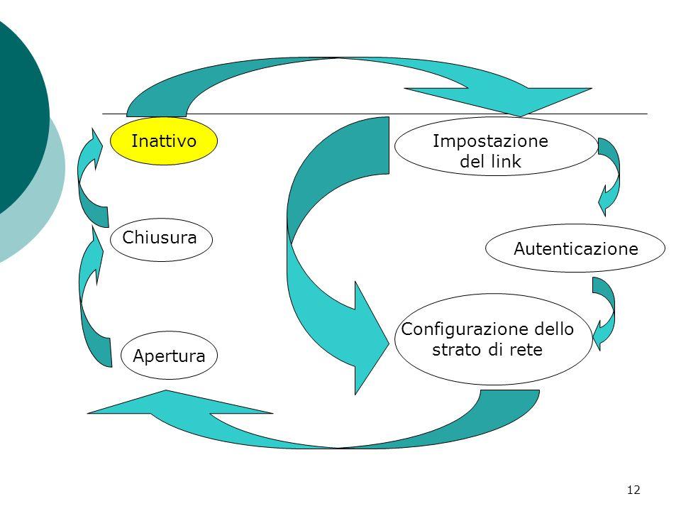 12 Impostazione del link Autenticazione Configurazione dello strato di rete Apertura Chiusura Inattivo