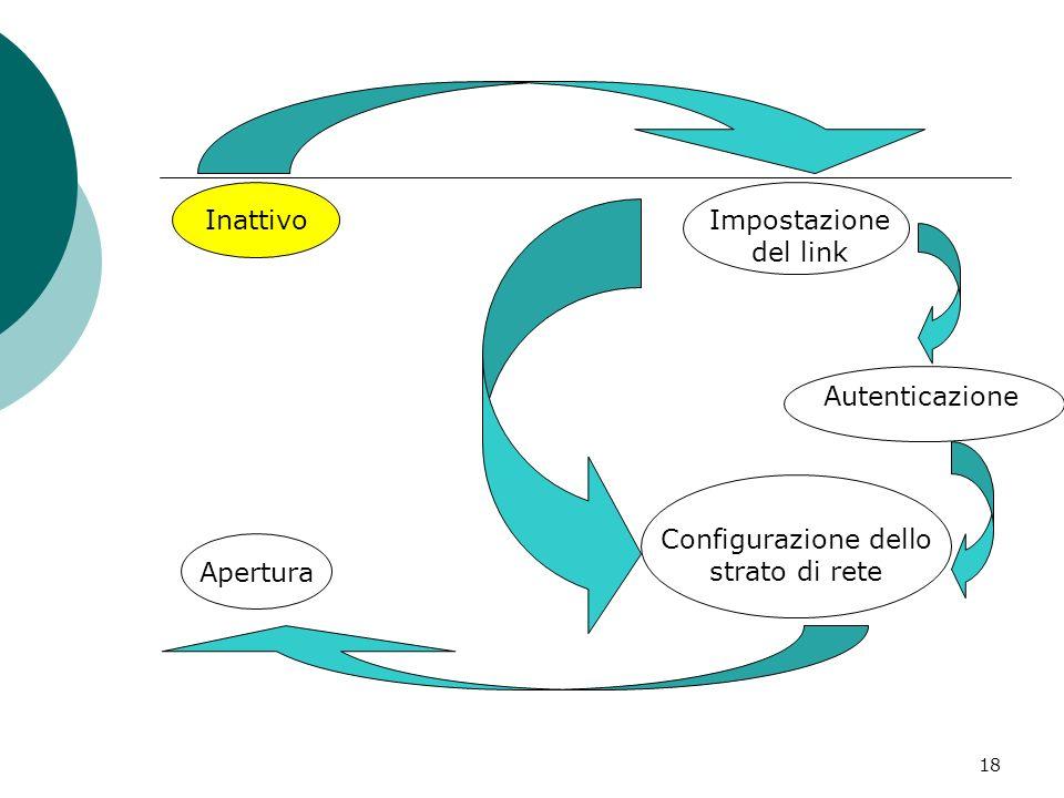 18 Impostazione del link Autenticazione Configurazione dello strato di rete Apertura Inattivo