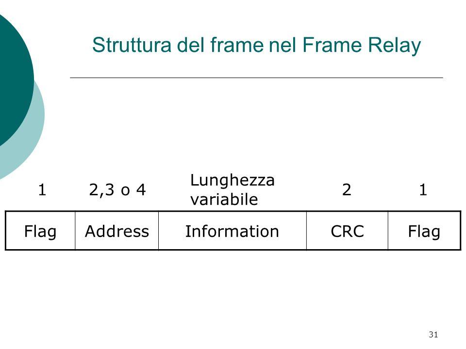 31 Struttura del frame nel Frame Relay FlagAddressInformationCRCFlag 12,3 o 4 Lunghezza variabile 21