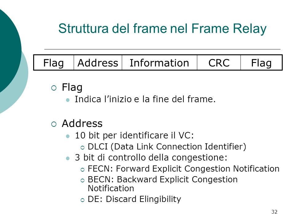 32 Struttura del frame nel Frame Relay Flag Indica linizio e la fine del frame. Address 10 bit per identificare il VC: DLCI (Data Link Connection Iden