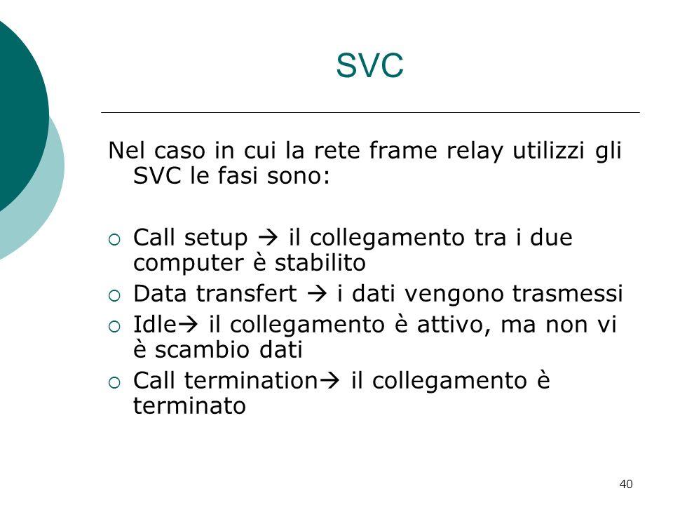 40 SVC Nel caso in cui la rete frame relay utilizzi gli SVC le fasi sono: Call setup il collegamento tra i due computer è stabilito Data transfert i dati vengono trasmessi Idle il collegamento è attivo, ma non vi è scambio dati Call termination il collegamento è terminato