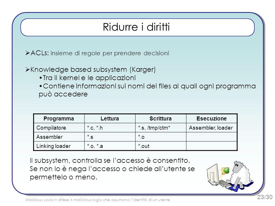 23/30 Ridurre i diritti ACLs: insieme di regole per prendere decisioni Knowledge based subsystem (Karger) Tra il kernel e le applicazioni Contiene informazioni sui nomi dei files ai quali ogni programma può accedere ProgrammaLetturaScritturaEsecuzione Compilatore*.c, *.h*.s, /tmp/ctm*Assembler, loader Assembler*.s*.o Linking loader*.o, *.a*.out Il subsystem, controlla se laccesso è consentito.