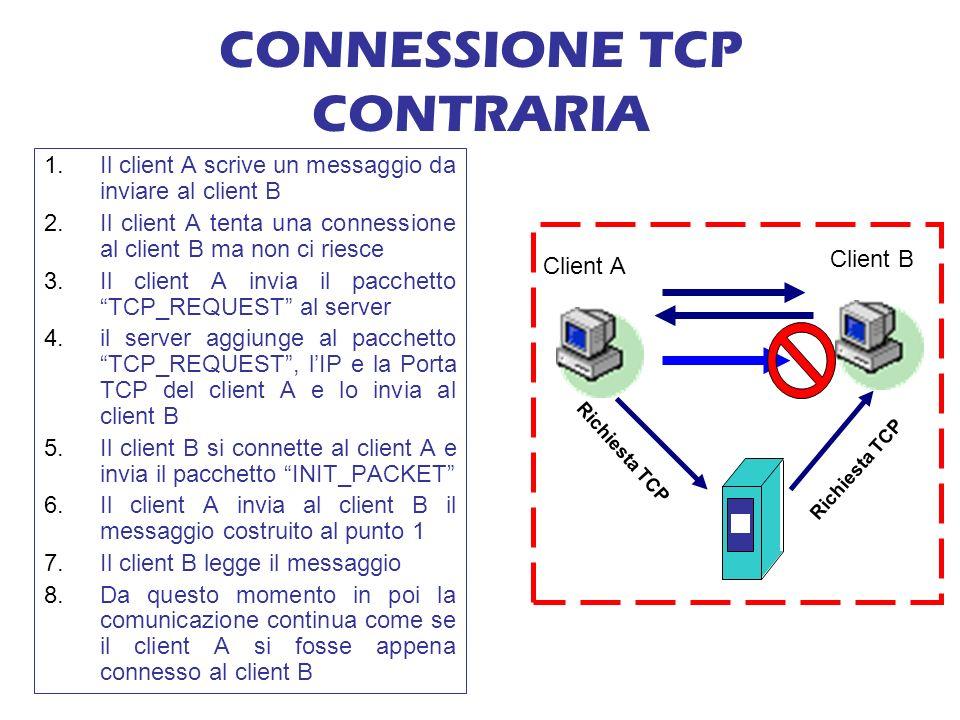 CONNESSIONE TCP CONTRARIA Client A Client B Richiesta TCP 1.Il client A scrive un messaggio da inviare al client B 2.Il client A tenta una connessione al client B ma non ci riesce 3.Il client A invia il pacchetto TCP_REQUEST al server 4.il server aggiunge al pacchetto TCP_REQUEST, lIP e la Porta TCP del client A e lo invia al client B 5.Il client B si connette al client A e invia il pacchetto INIT_PACKET 6.Il client A invia al client B il messaggio costruito al punto 1 7.Il client B legge il messaggio 8.Da questo momento in poi la comunicazione continua come se il client A si fosse appena connesso al client B