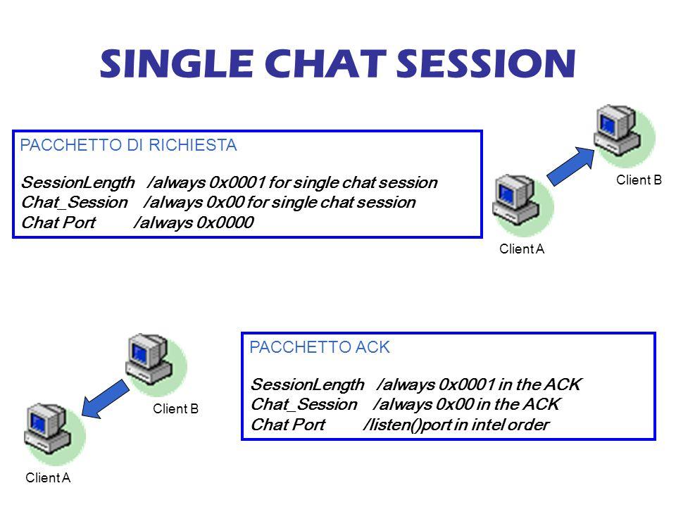 SINGLE CHAT SESSION PACCHETTO DI RICHIESTA SessionLength /always 0x0001 for single chat session Chat_Session /always 0x00 for single chat session Chat Port /always 0x0000 Client A Client B Client A Client B PACCHETTO ACK SessionLength /always 0x0001 in the ACK Chat_Session /always 0x00 in the ACK Chat Port /listen()port in intel order