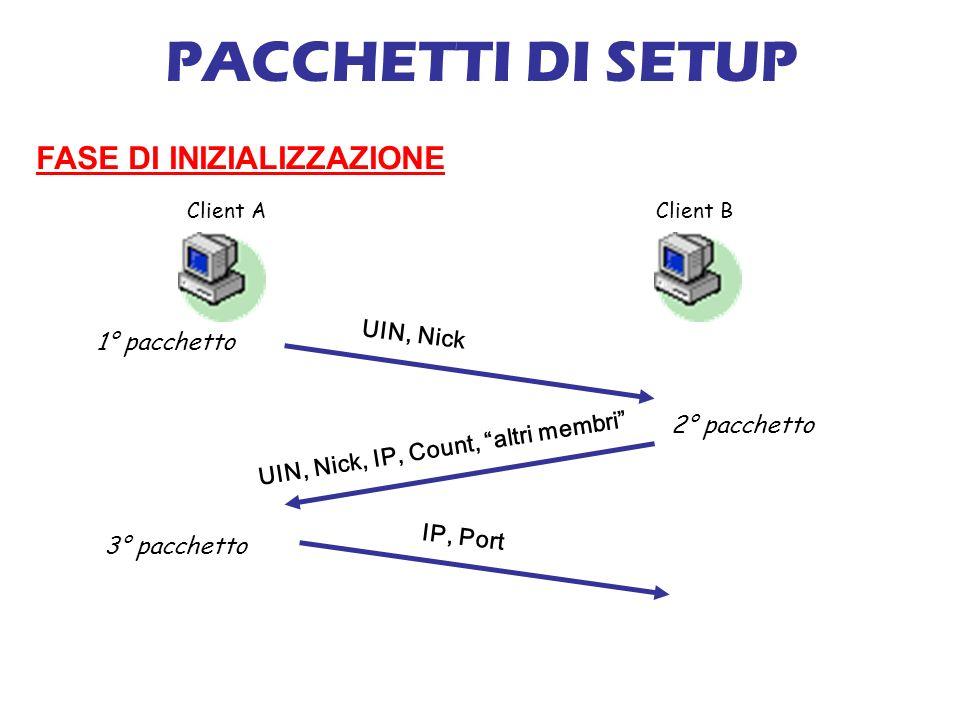 PACCHETTI DI SETUP FASE DI INIZIALIZZAZIONE Client AClient B 1° pacchetto UIN, Nick 2° pacchetto 3° pacchetto UIN, Nick, IP, Count, altri membri IP, Port