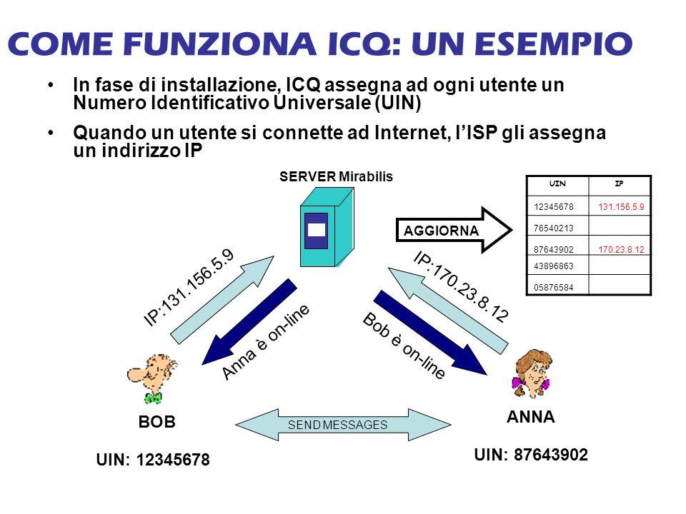 COME FUNZIONA ICQ: UN ESEMPIO In fase di installazione, ICQ assegna ad ogni utente un Numero Identificativo Universale (UIN) Quando un utente si connette ad Internet, lISP gli assegna un indirizzo IP UIN: 12345678 SERVER Mirabilis IP:131.156.5.9 AGGIORNA BOB ANNA UIN: 87643902 IP:170.23.8.12 SEND MESSAGES Anna è on-line Bob è on-line UINIP 12345678 76540213 43896863 05876584 87643902 131.156.5.9 170.23.8.12