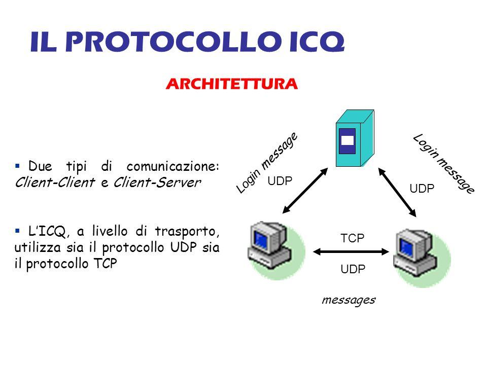 IL PROTOCOLLO ICQ ARCHITETTURA Due tipi di comunicazione: Client-Client e Client-Server LICQ, a livello di trasporto, utilizza sia il protocollo UDP sia il protocollo TCP UDP TCP Login message messages