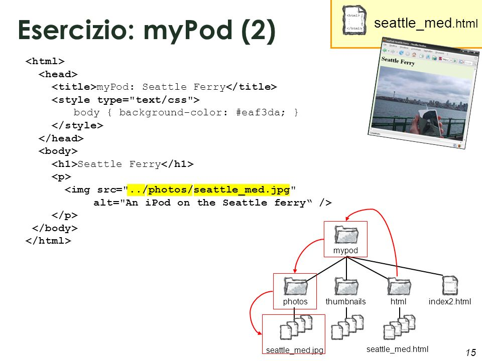 15 Esercizio: myPod (2) myPod: Seattle Ferry body { background-color: #eaf3da; } Seattle Ferry <img src=