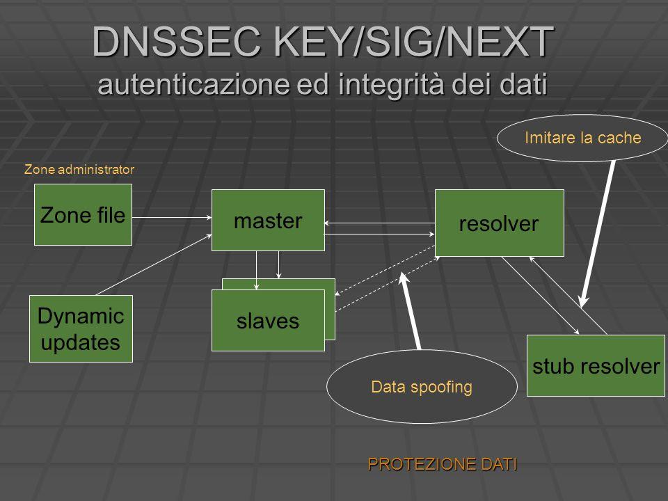 DNSSEC KEY/SIG/NEXT autenticazione ed integrità dei dati master resolver stub resolver Zone administrator slaves Zone file Dynamic updates Data spoofing Imitare la cache PROTEZIONE DATI