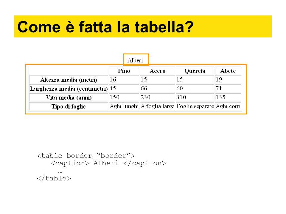 Come è fatta la tabella? Alberi …