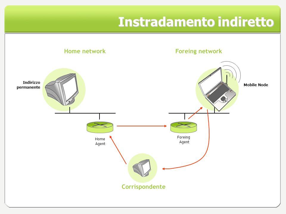 Instradamento indiretto Home Agent Mobile Node Indirizzo permanente Foreing Agent