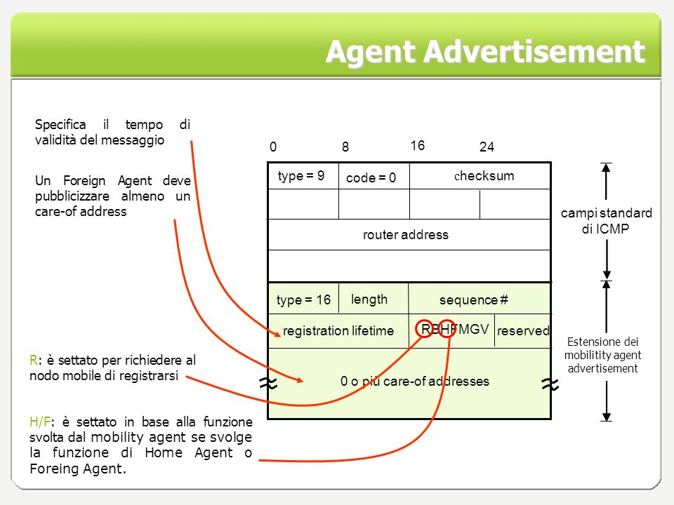 Agent Advertisement RBHFMGV reserved type = 16 type = 9 code = 0 c hecksum router address campi standard di ICMP length sequence # registration lifetime 0 o più care-of addresses 0 8 16 24 Estensione dei mobilitity agent advertisement Un Foreign Agent deve pubblicizzare almeno un care-of address Specifica il tempo di validità del messaggio H/F: è settato in base alla funzione svolta dal mobility agent se svolge la funzione di Home Agent o Foreing Agent.