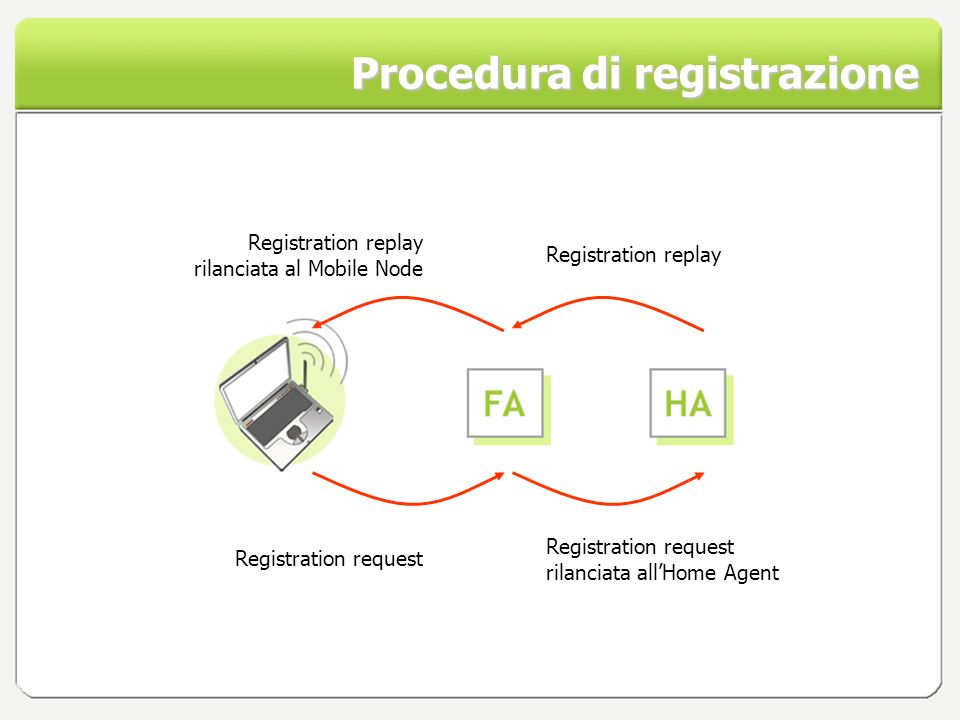 Procedura di registrazione Registration request Registration request rilanciata allHome Agent Registration replay rilanciata al Mobile Node Registration replay